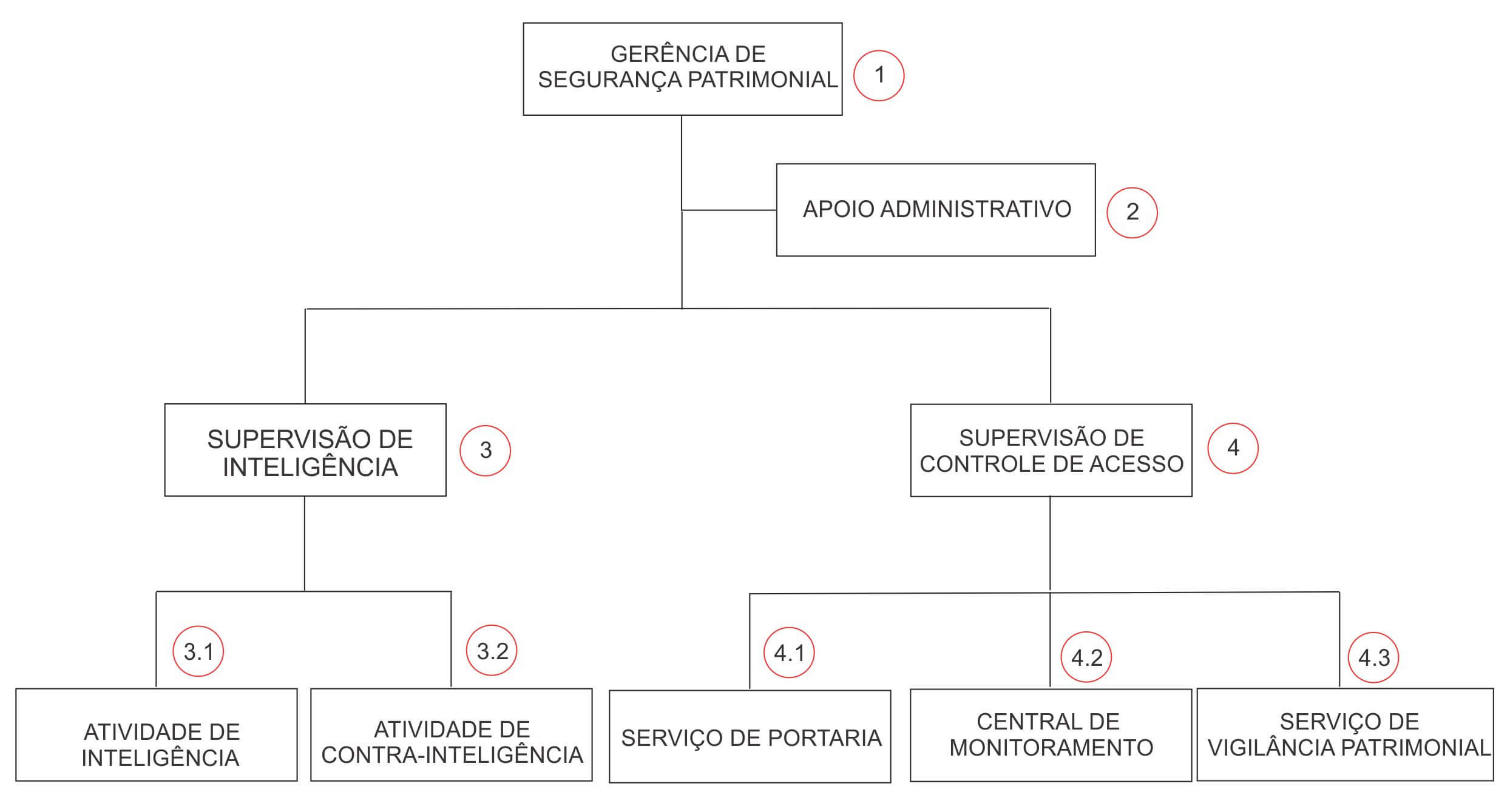 Organograma da Segurança Patrimonial
