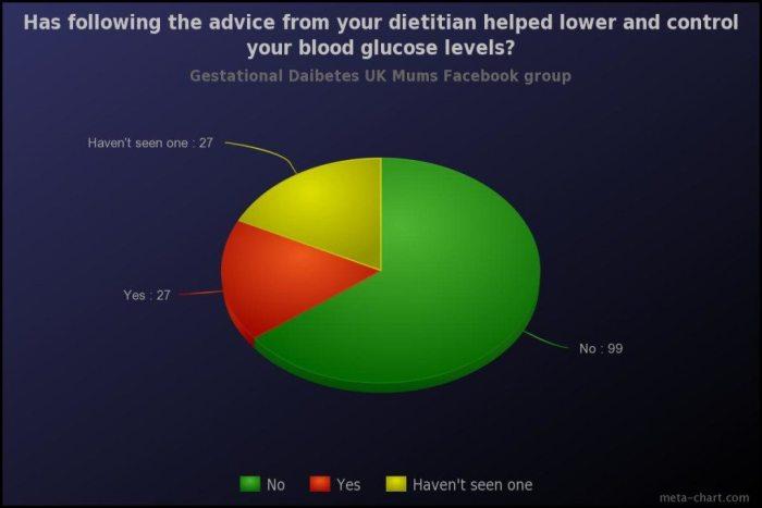 gestational diabetes diet