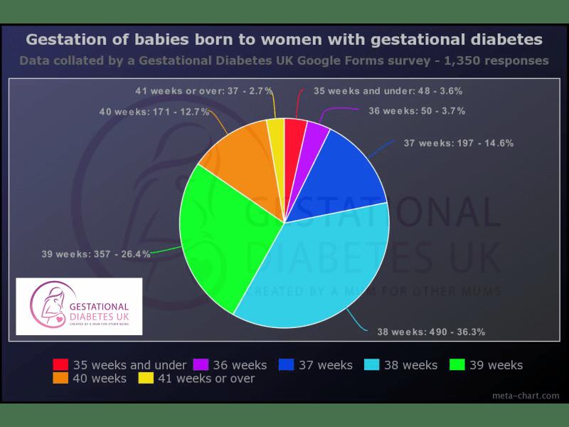 Gestation at birth