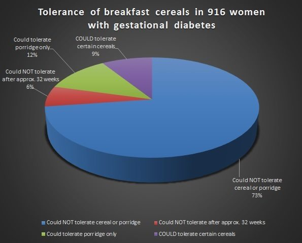tolerance-of-breakfast-cereal-in-gdm