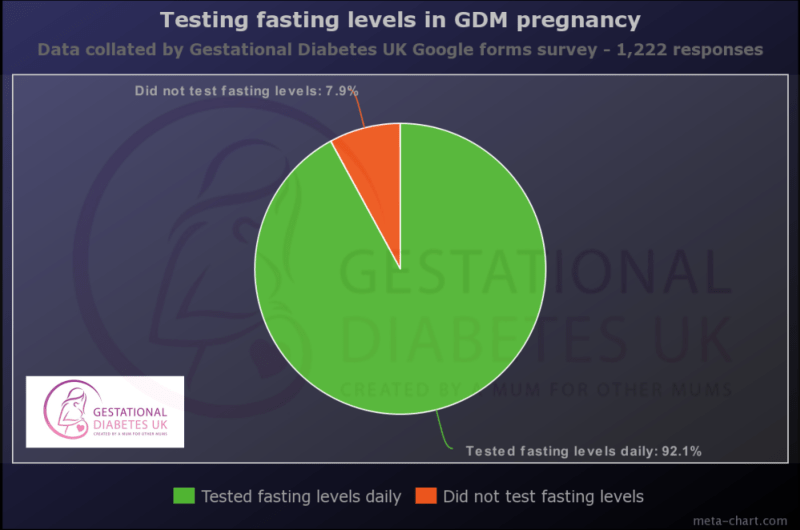 Testing fasting levels