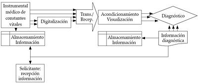 Sistemas de transmisión de signos vitales