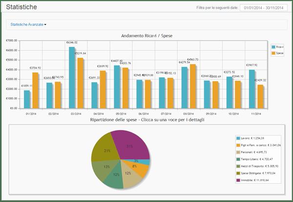 Statistiche sul Bilancio Familiare