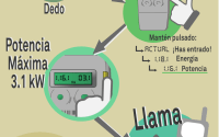 Infografia de Estalvia Energia