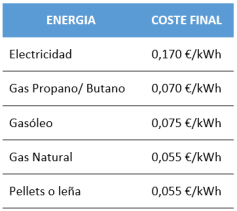 table-de-costes-de-energia