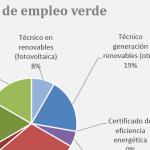 gestordeenergia-emleo-verde-estalviaenergia