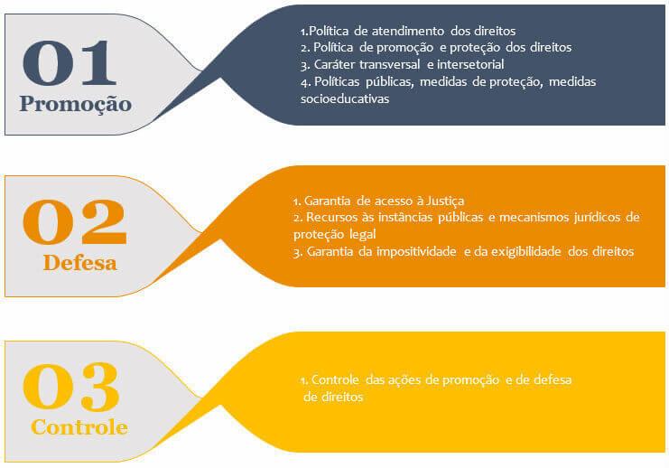 Direitos das Crianças e Adolescentes no SUAS - Infográfico