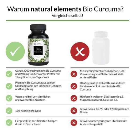 Bio Curcuma (Kurkuma)