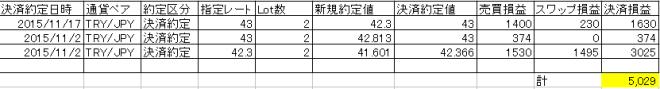 FX実績ヒロセ201511