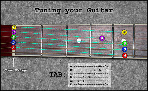 5th Fret Guitar Tuning Method