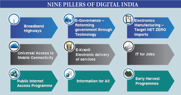nine pillars of digital India, getallatoneplace