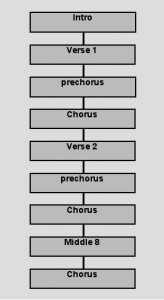 song-writing-for-a-chorus-164x300
