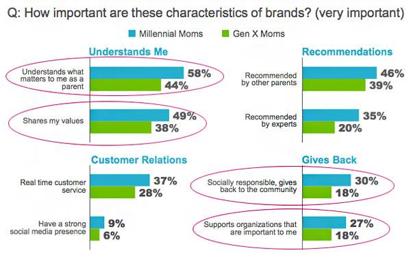 brand-characteristics