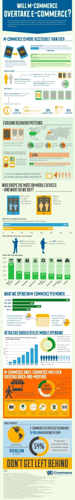 Will M-commerce overtake E-commerce?
