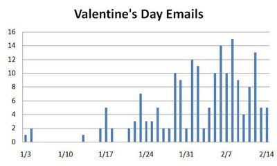 Valentine's Day Emails 2007