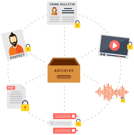 Message archiving and retention