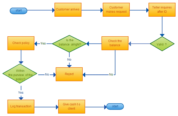8 Flowchart Templates Excel Templates – Blank Flow Chart Template