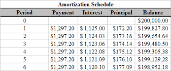 free printable amortization schedule