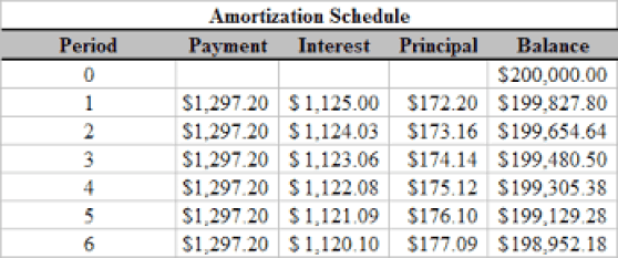 what does amortization schedule mean