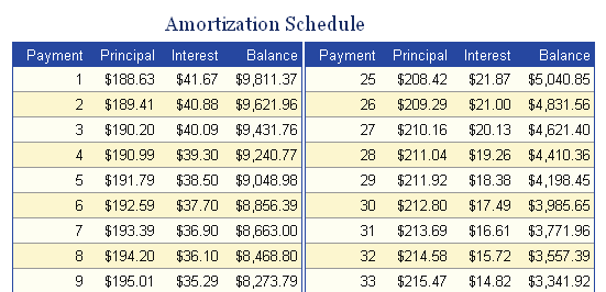 microsoft excel amortization template