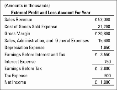 profit and loss account format 7451