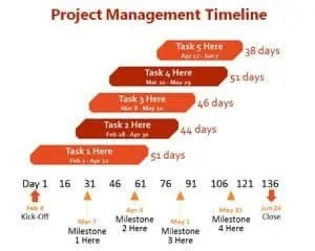 project timeline template 5221