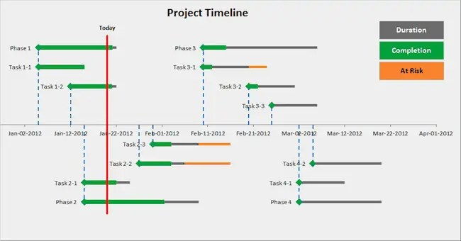 8+ Free Project Timeline Templates Excel