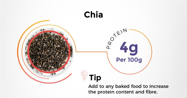 Best Indian protein rich diet - Chia