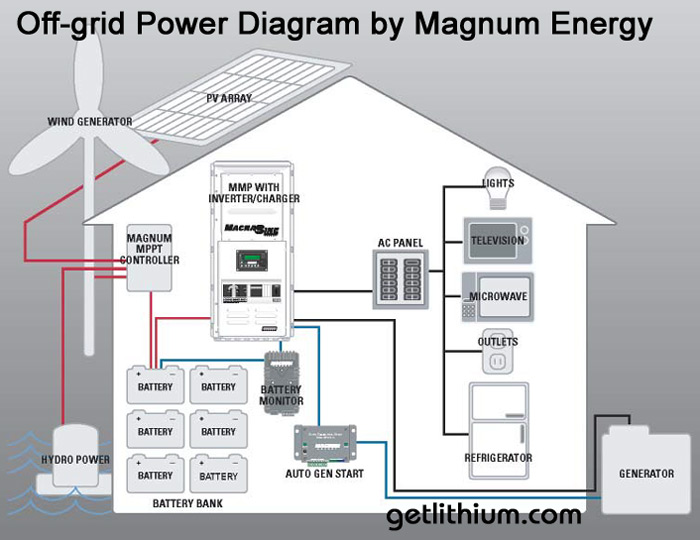 cool off grid wiring diagram ideas best image engine imusa us Solar DC Disconnect Wiring Diagram off grid solar panel wiring diagram