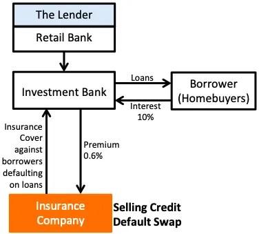 subprime mortgage - 2008 Financial Crisis cause - Credit Default Swaps