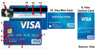 Getting a valid Visa credit card number with fake details