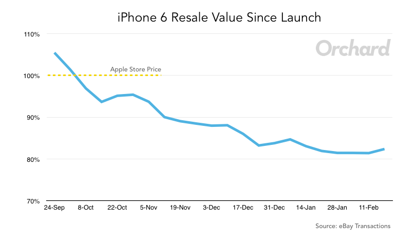 iPhone 6 resale