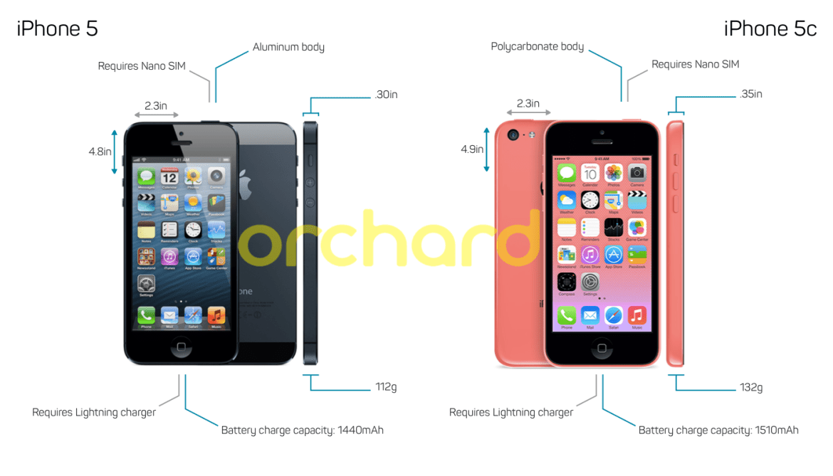 difference between iPhone 5 and 5C Diagram