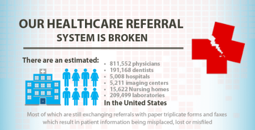, Our Healthcare Referral System is Broken – Dollars wasted, lives lost