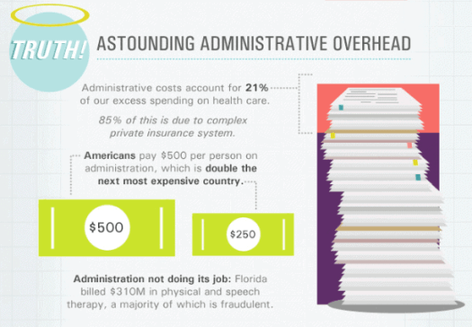 administrative costs - 11 Reasons Why Our Healthcare System is Broken