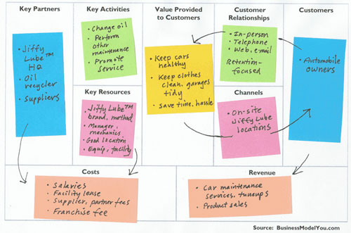 Business Model Business Model Example