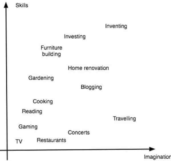 Jacob's graph of skill vs imagination