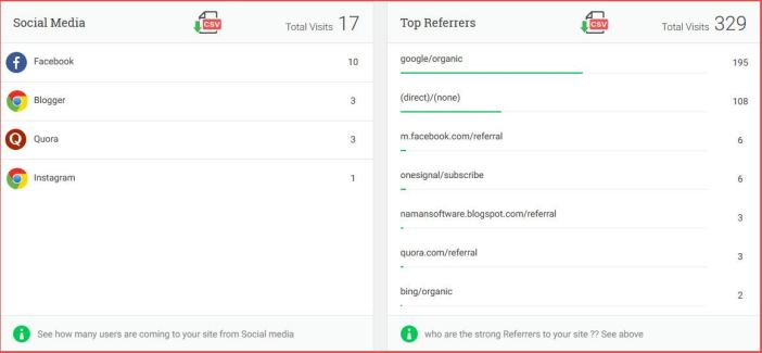 Social media and top referrer to site by analytify -Analytify Review