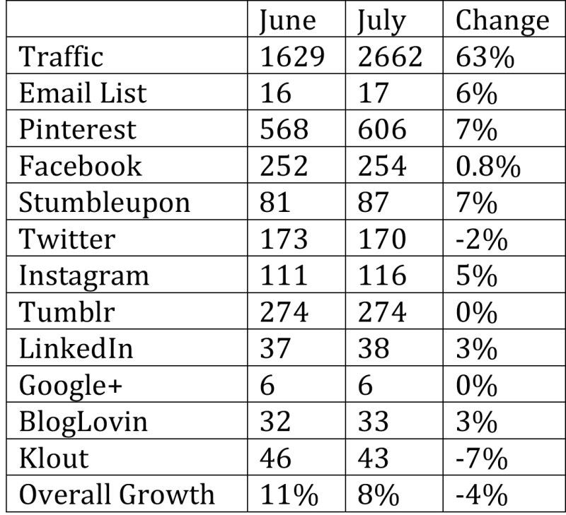 JulyStats 1024x934 - July 2017 Income and Statistics Report