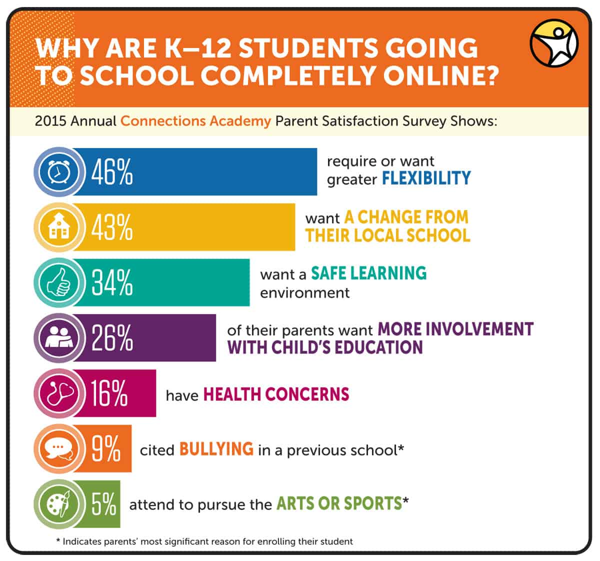 Why Online Learning Works For Parents And Kids