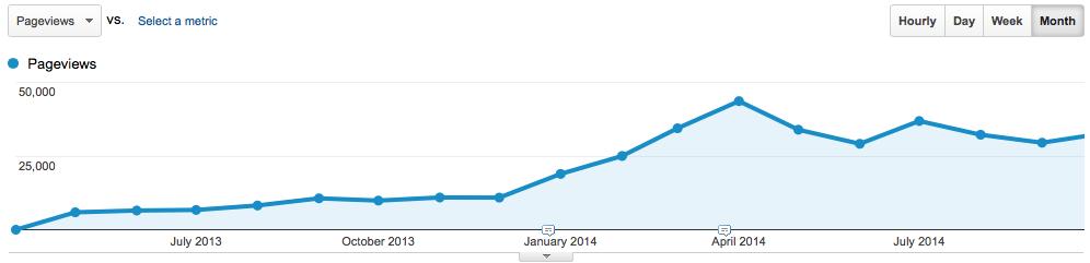 vero blog growth GA