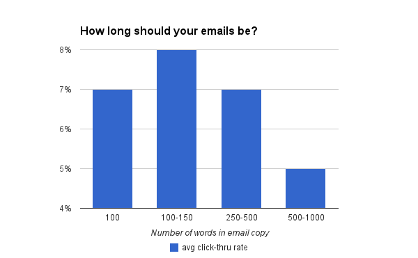 email copy length