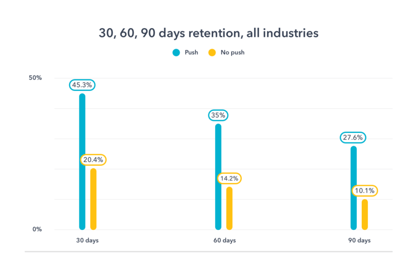 30 60 90 days retention all industries
