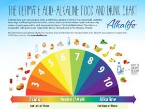 alkaline versus acidic food chart