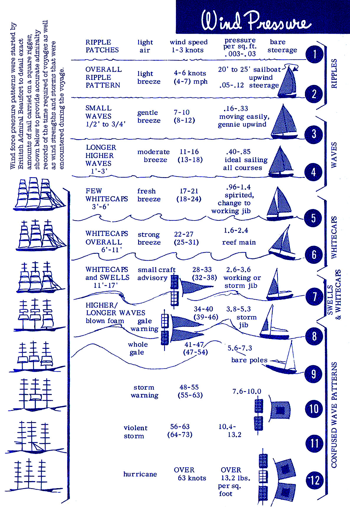 Sailing Wind Pressure Beaufort Scale