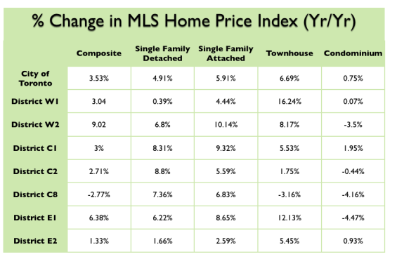 Change in Prices - Toronto real estate
