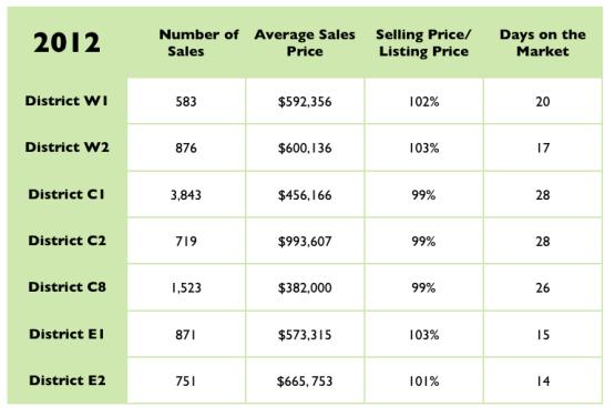 Toronto neighbourhood sold prices