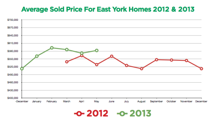 East York Prices