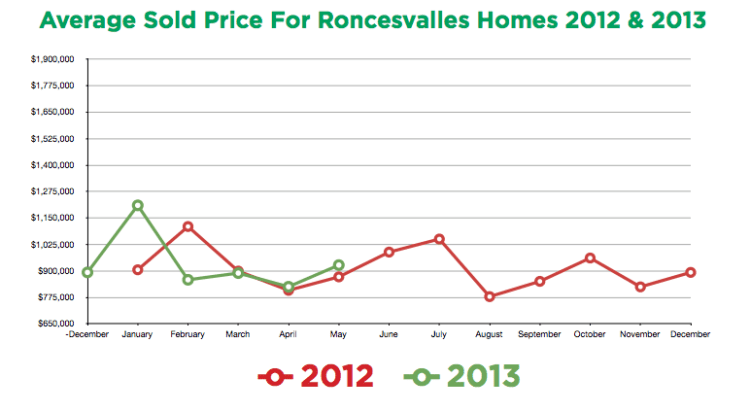 Roncesvalles Prices