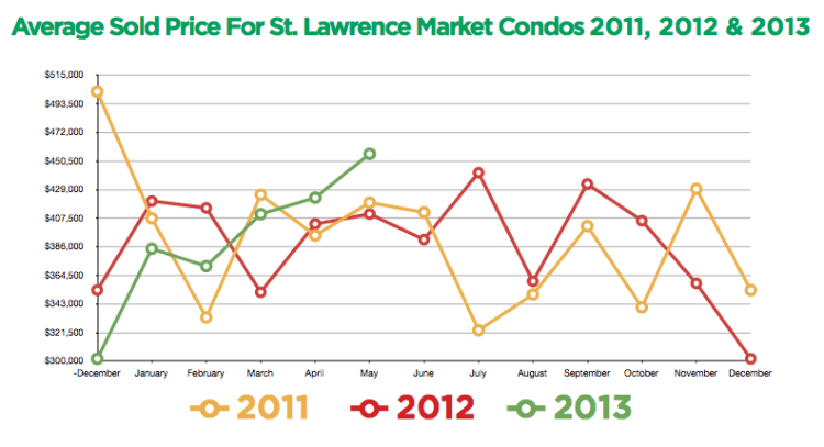 St Lawrence Market Prices